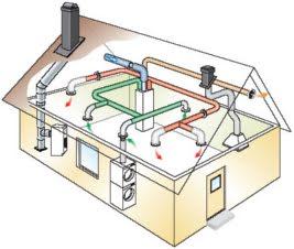 Ventilationsprodukter